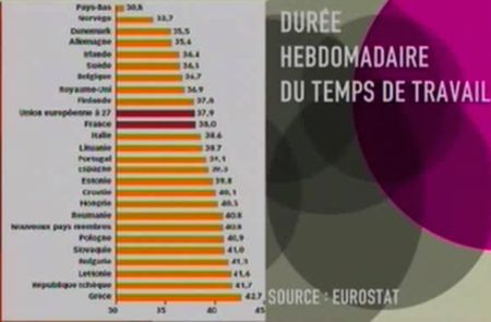 Duree Du Travail En France Un Mensonge D Etat Agoravox Le Media