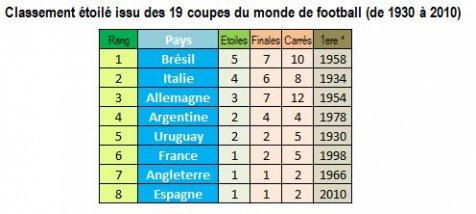 Manifeste Du Classement Carré De La Coupe Du Monde De